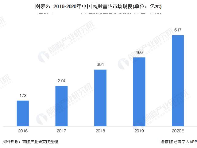图表2:2016-2020年中国民用雷达市场规模(单位:亿元)