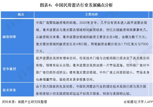 图表4:中国民用雷达行业发展痛点分析
