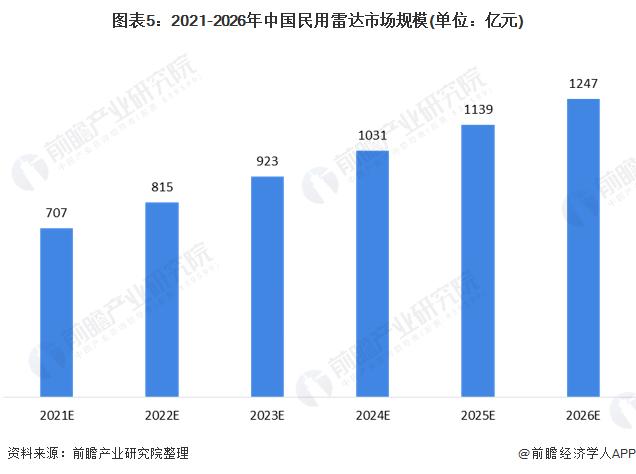 图表5:2021-2026年中国民用雷达市场规模(单位:亿元)
