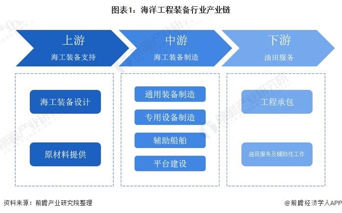 图表1:海洋工程装备行业产业链