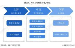 2021年中国海洋工程装备产业全景图谱