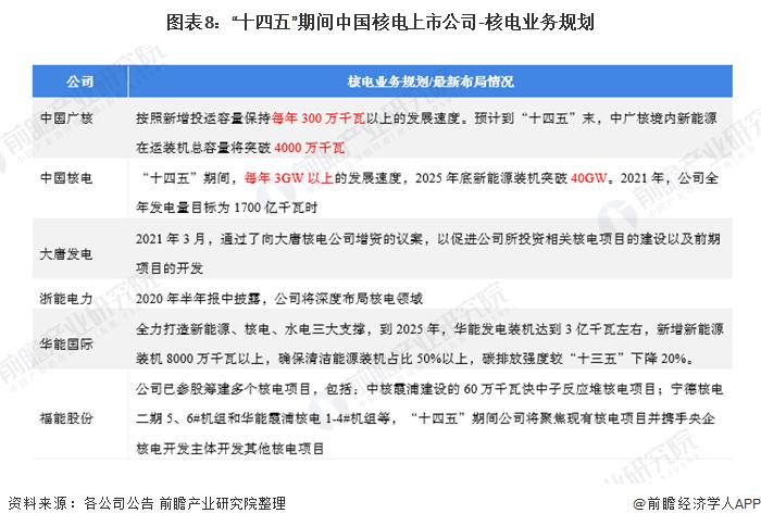 """图表8:""""十四五""""期间中国核电上市公司-核电业务规划"""