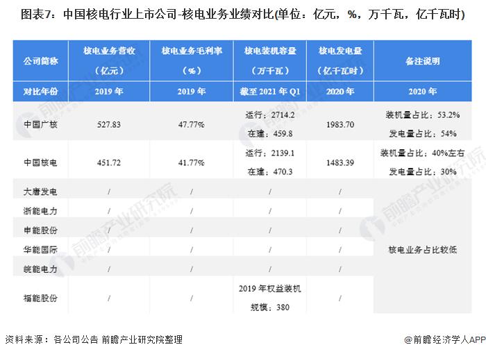 图表7:中国核电行业上市公司-核电业务业绩对比(单位:亿元,%,万千瓦,亿千瓦时)