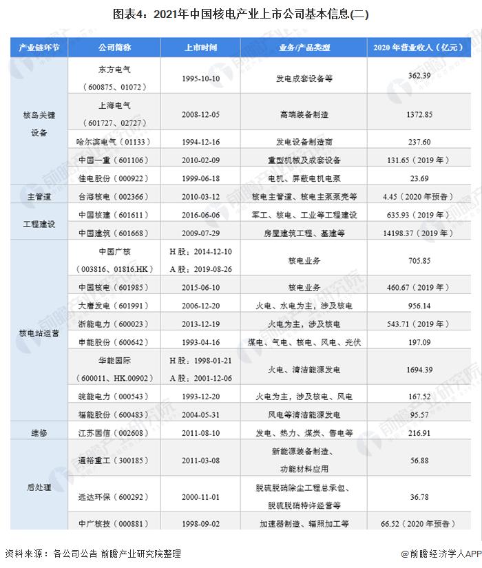 图表4:2021年中国核电产业上市公司基本信息(二)
