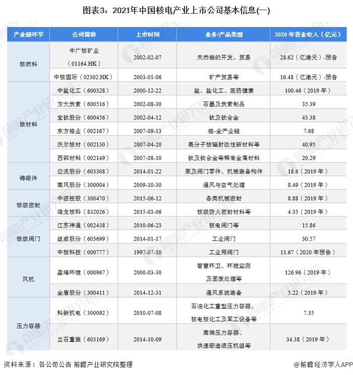 图表3:2021年中国核电产业上市公司基本信息(一)