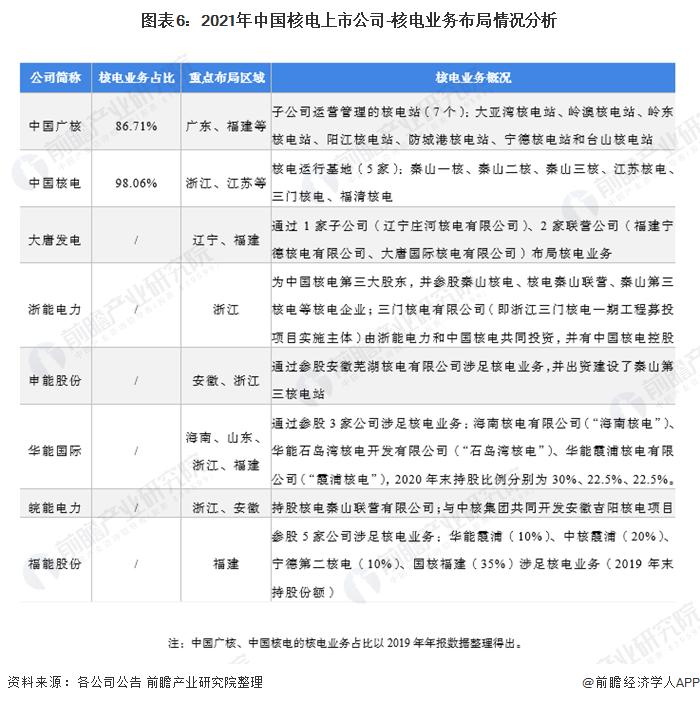 图表6:2021年中国核电上市公司-核电业务布局情况分析