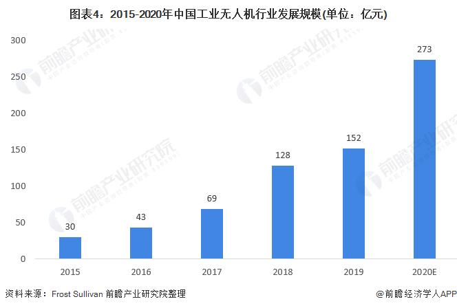 图表4:2015-2020年中国工业无人机行业发展规模(单位:亿元)