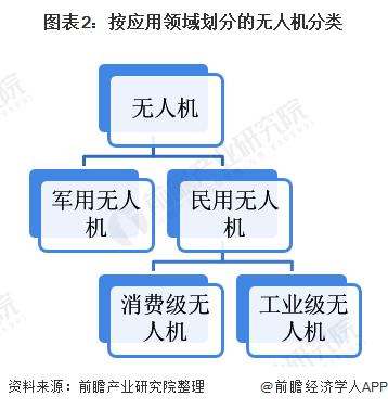 图表2:按应用领域划分的无人机分类