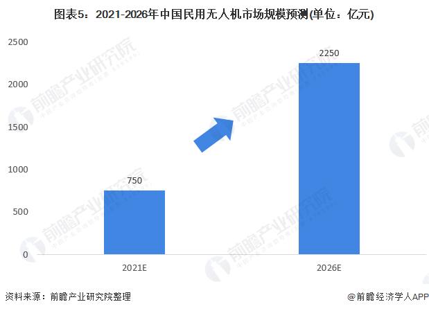 图表5:2021-2026年中国民用无人机市场规模预测(单位:亿元)