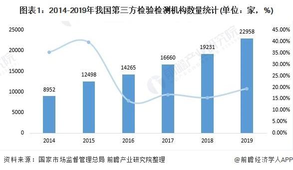 图表1:2014-2019年我国第三方检验检测机构数量统计(单位:家,%)
