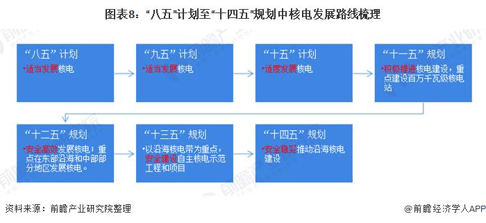 """图表8:""""八五""""计划至""""十四五""""规划中核电发展路线梳理"""