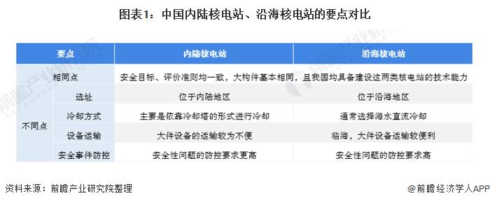 图表1:中国内陆核电站、沿海核电站的要点对比