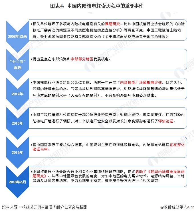 图表4:中国内陆核电探索历程中的重要事件
