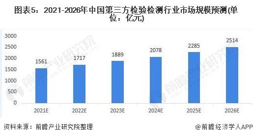 图表5:2021-2026年中国第三方检验检测行业市场规模预测(单位:亿元)