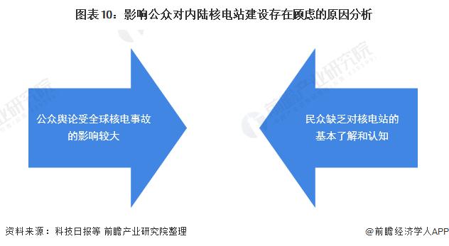 图表10:影响公众对内陆核电站建设存在顾虑的原因分析
