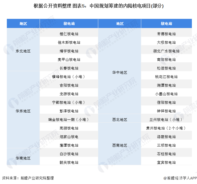 根据公开资料整理 图表5:中国规划筹建的内陆核电项目(部分)
