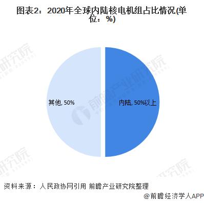 图表2:2020年全球内陆核电机组占比情况(单位:%)