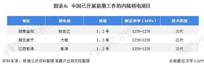 图表6:中国已开展前期工作的内陆核电项目