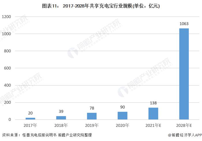 图表11: 2017-2028年共享充电宝行业规模(单位:亿元)
