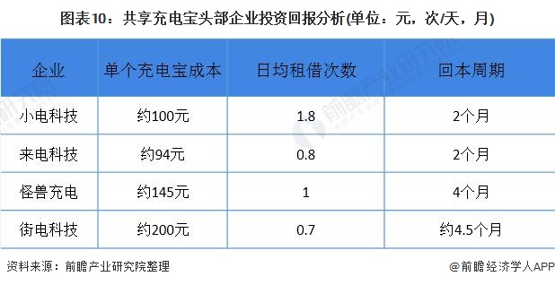 图表10:共享充电宝头部企业投资回报分析(单位:元,次/天,月)
