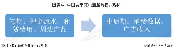 图表6:中国共享充电宝盈利模式现状