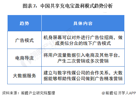图表7:中国共享充电宝盈利模式趋势分析