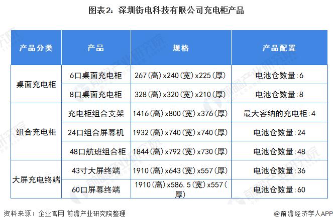 图表2:深圳街电科技有限公司充电柜产品