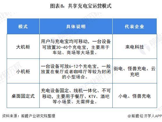 图表8:共享充电宝运营模式