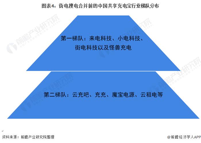 图表4:街电搜电合并前的中国共享充电宝行业梯队分布