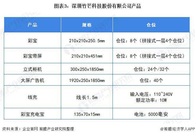 图表3:深圳竹芒科技股份有限公司产品