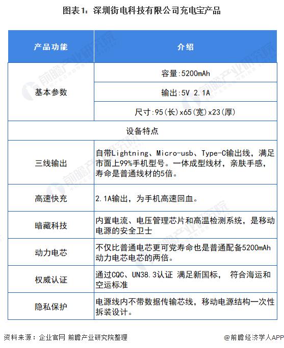 图表1:深圳街电科技有限公司充电宝产品