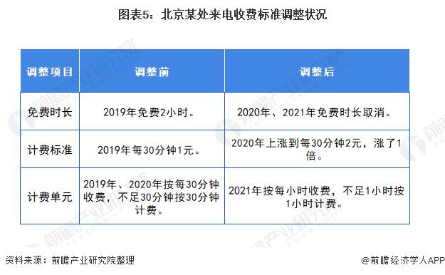 图表5:北京某处来电收费标准调整状况