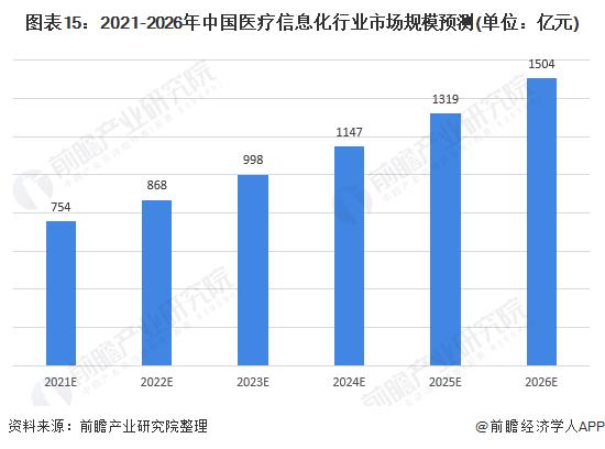 图表15:2021-2026年中国医疗信息化行业市场规模预测(单位:亿元)