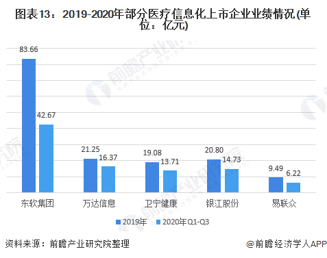 图表13:2019-2020年部分医疗信息化上市企业业绩情况(单位:亿元)