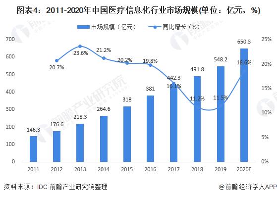 图表4:2011-2020年中国医疗信息化行业市场规模(单位:亿元,%)