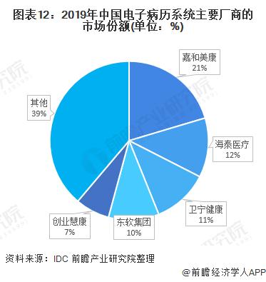 图表12:2019年中国电子病历系统主要厂商的市场份额(单位:%)