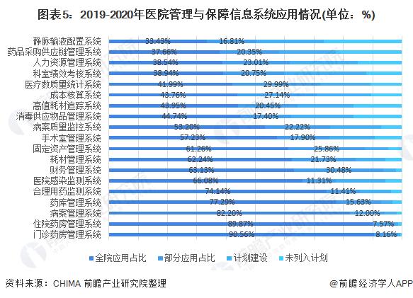 图表5:2019-2020年医院管理与保障信息系统应用情况(单位:%)