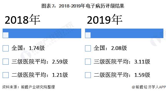 图表7:2018-2019年电子病历评级结果