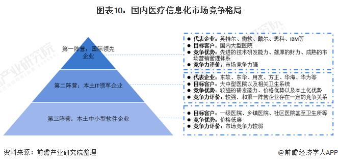 图表10:国内医疗信息化市场竞争格局
