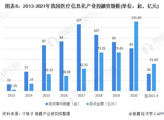 图表8:2013-2021年我国医疗信息化产业投融资规模(单位:起,亿元)