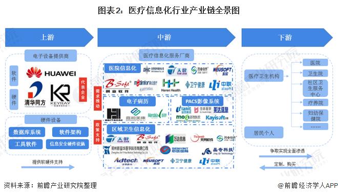 图表2:医疗信息化行业产业链全景图