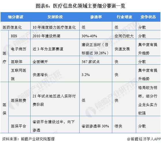 图表6:医疗信息化领域主要细分赛道一览