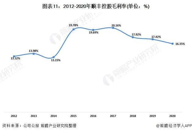 图表11:2012-2020年顺丰控股毛利率(单位:%)