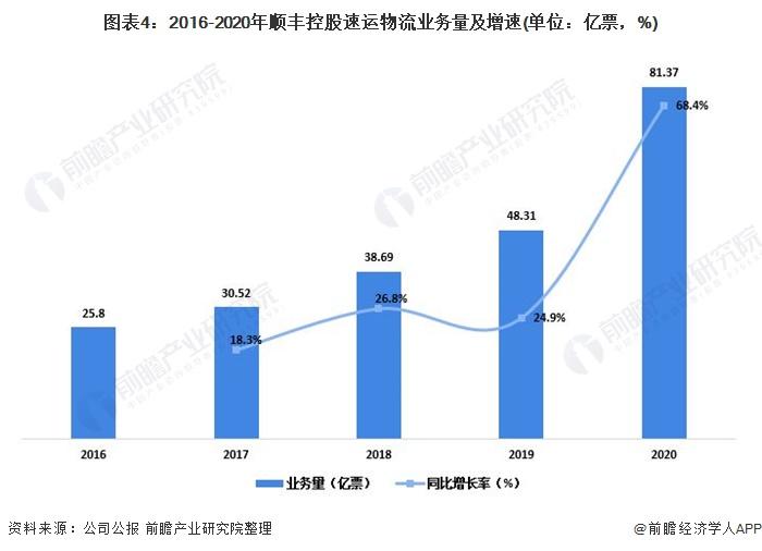 图表4:2016-2020年顺丰控股速运物流业务量及增速(单位:亿票,%)