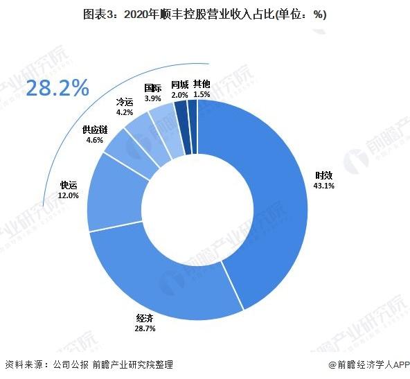 图表3:2020年顺丰控股营业收入占比(单位:%)