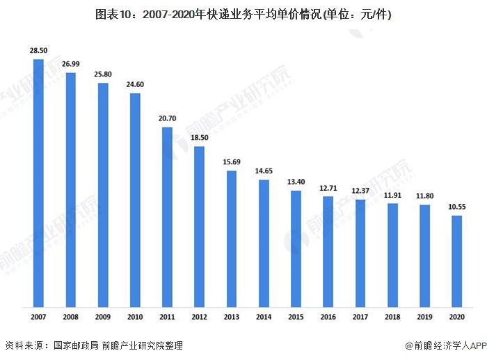 图表10:2007-2020年快递业务平均单价情况(单位:元/件)