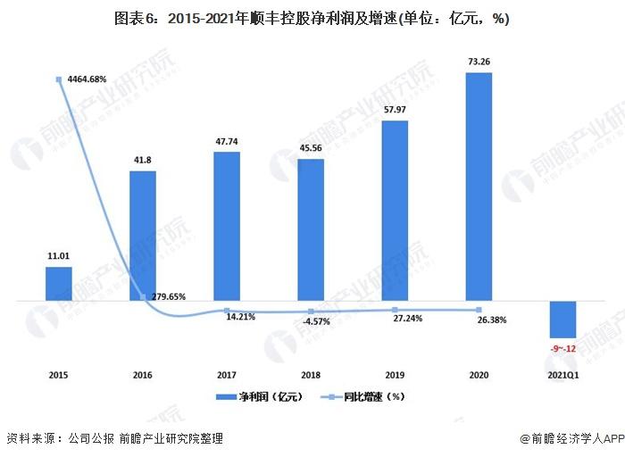 图表6:2015-2021年顺丰控股净利润及增速(单位:亿元,%)