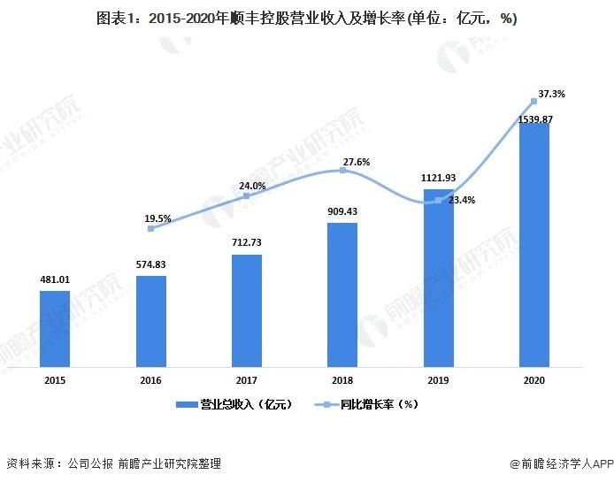 图表1:2015-2020年顺丰控股营业收入及增长率(单位:亿元,%)