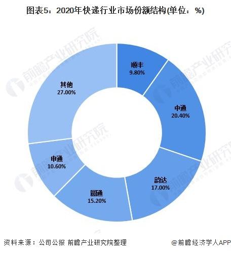 图表5:2020年快递行业市场份额结构(单位:%)