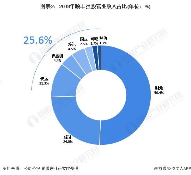 图表2:2019年顺丰控股营业收入占比(单位:%)